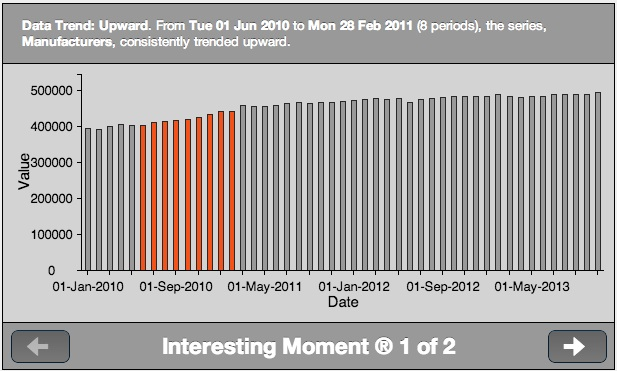 Interesting Moment: Upward Trend of Manufacturers Sales from June 2010 to February 2011